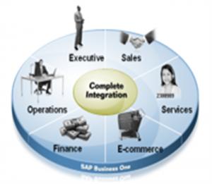 SAP Business One volledig geïntegreerd