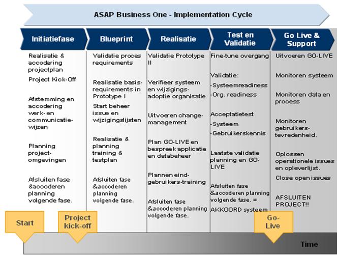 SW Solutions ASAP schema van SAP